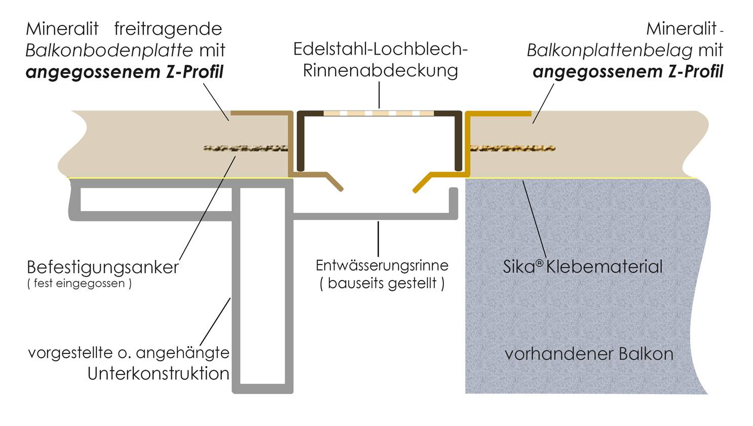 Entwässerungslösung für Balkone