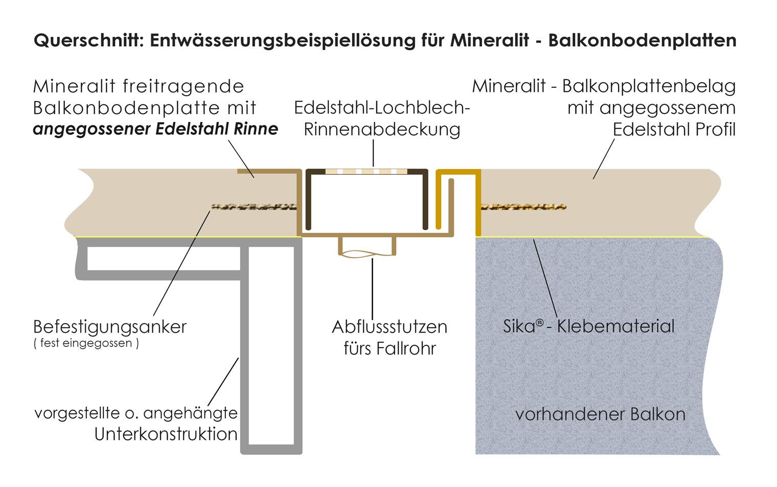 Entwässerungsrinne detail  Balkonentwässerung für Balkon- & Terrassenplatten