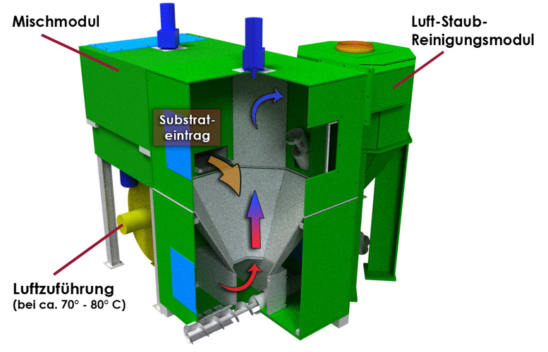 mineralit Wirbelschichttrockner mit Modulen zur effektiven Klärschlammtrocknung