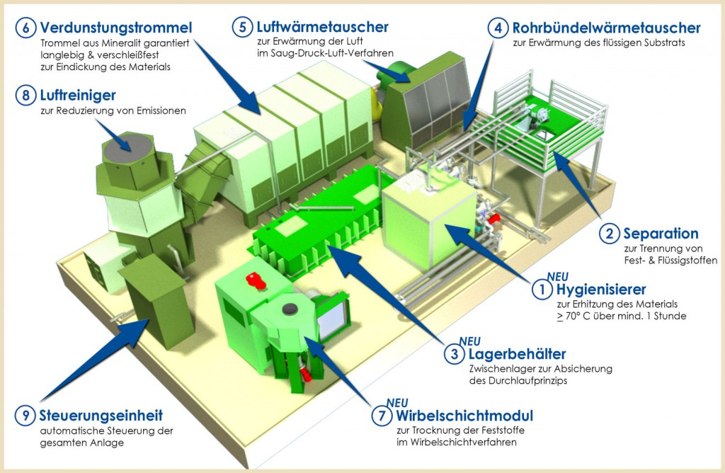 Trocknungssysteme-aus-Mineralit-Anlagenübersicht